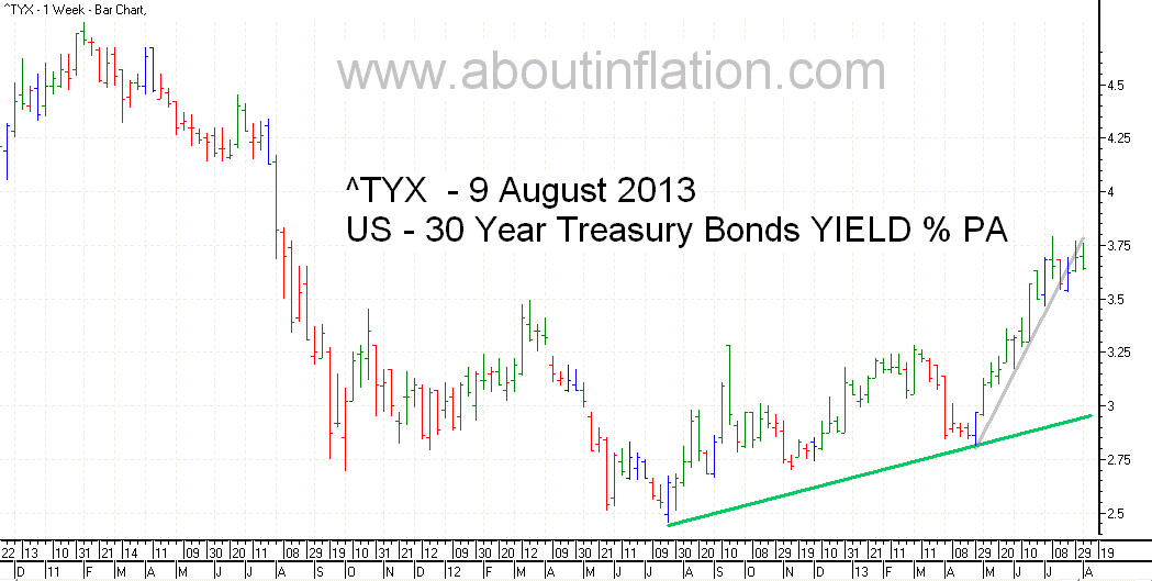 US  30 Year Treasury Bond Yield TrendLine - bar chart - 9 August 2013