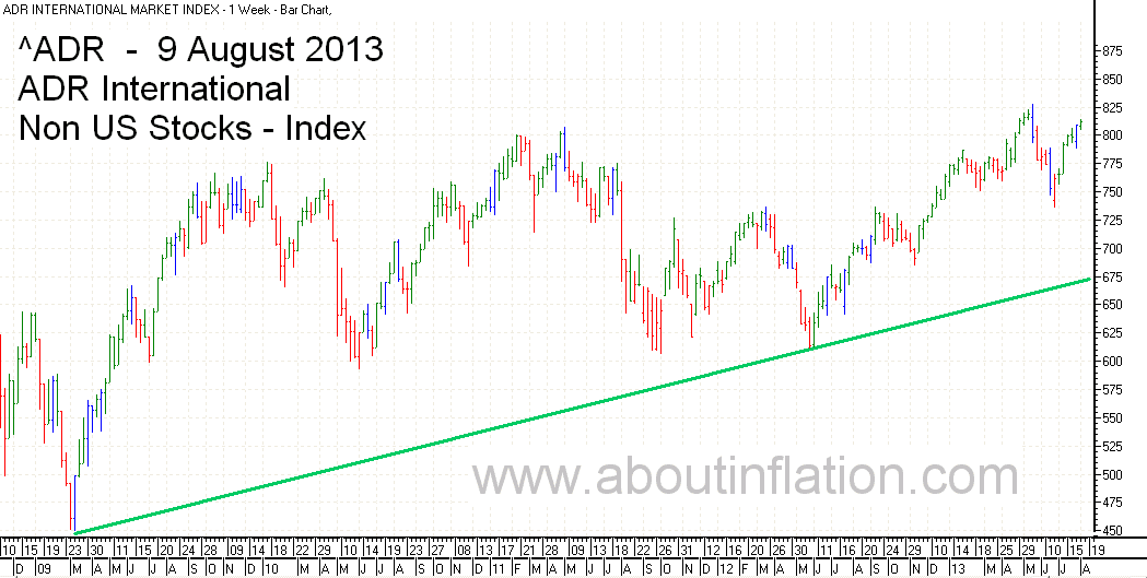 ADR International Index TrendLine - bar chart - 9 August 2013