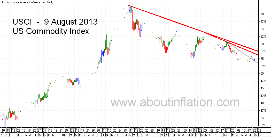 US - Commodity Index TrendLine - bar chart - 9 August 2013