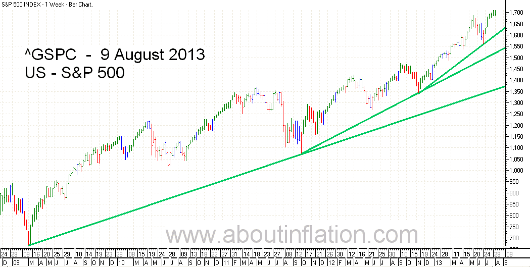 S&P 500 Index TrendLine - bar chart - 9 August 2013