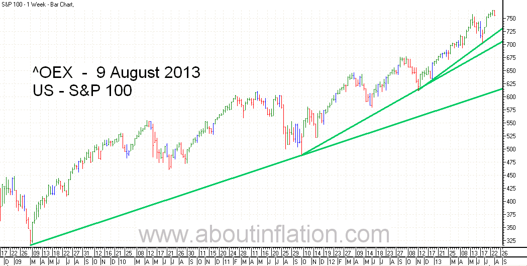 S & P 100 Index TrendLine - bar chart - 9 August 2013