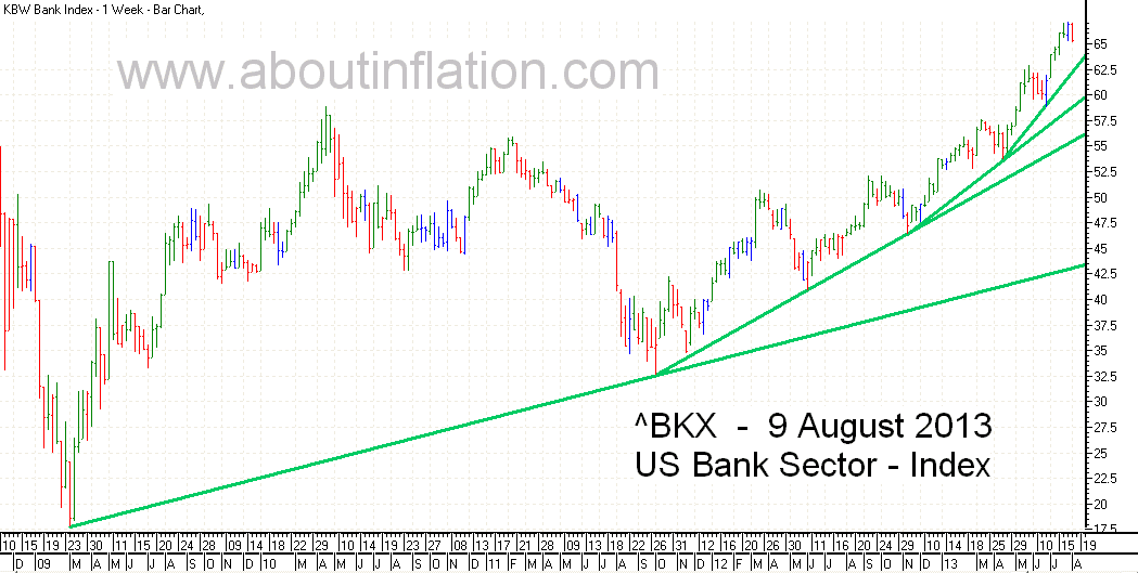US - Bank Sector TrendLine - bar chart - 9 August 2013