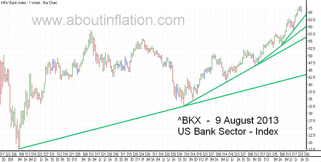 US - Oil Sector TrendLine - bar chart - 9 August 2013 - ^XOI - Oil Index
