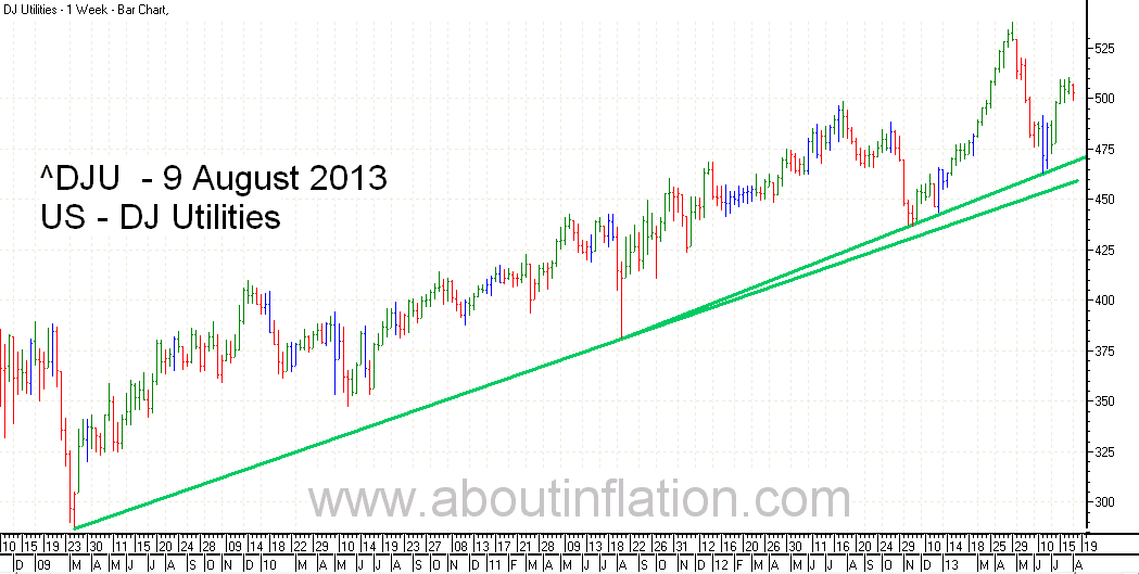 DJ Utilities Index TrendLine - bar chart - 9 August 2013