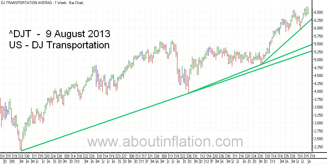 DJ Transportation Index TrendLine - bar chart - 9 August 2013