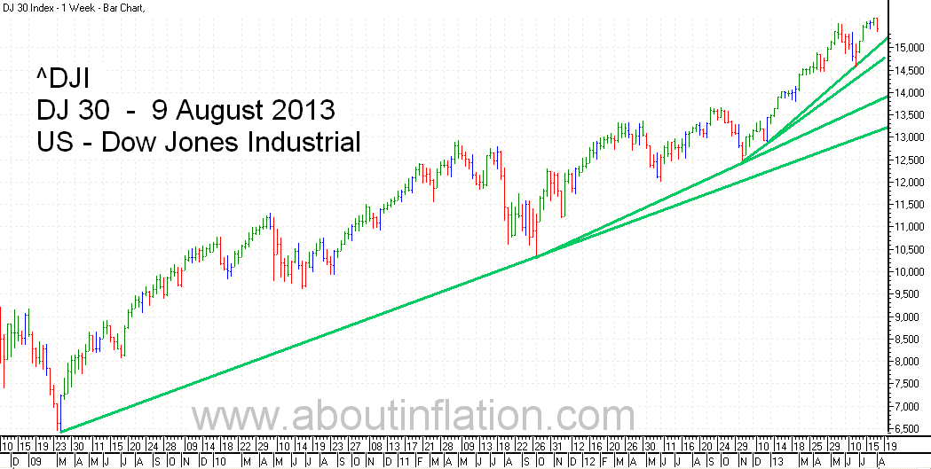 DJ 30 Down Jones Trend Line chart - 9 August 2013