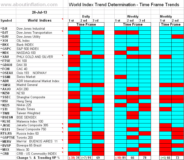 World Index Trend Determination - 26 July 2011 - end of week