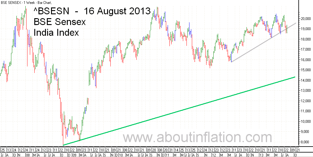 BSE Sensex  Index Trend Line bar chart - 16 August 2013