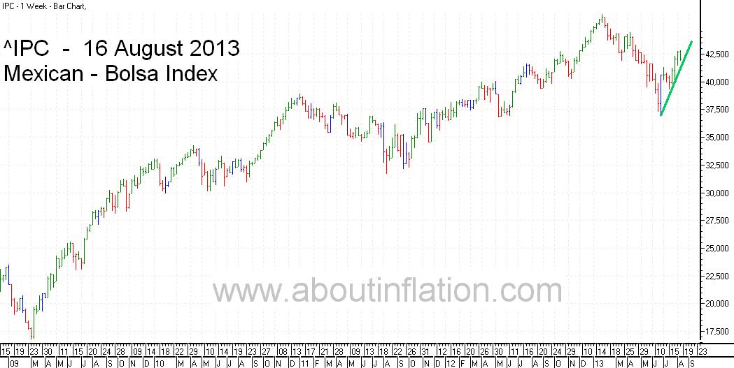 Bolsa  Index Trend Line bar chart - 16 August 2013 - Índice Bolsa de gráfico de barras