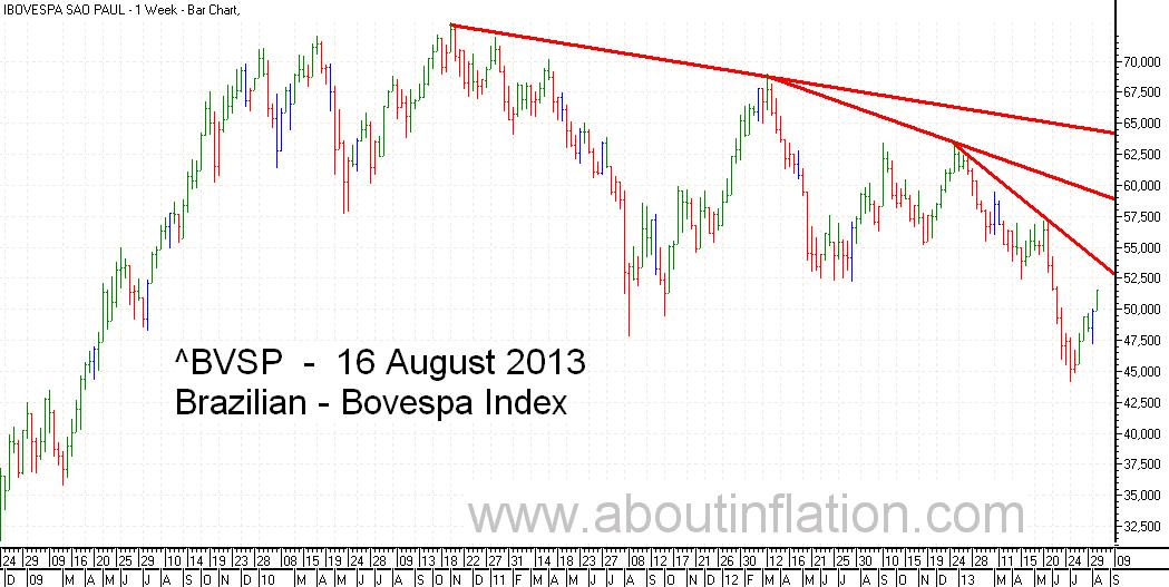 Bovesta  Index Trend Line bar chart - 16 August 2013 - Índice Bovespa gráfico de barras