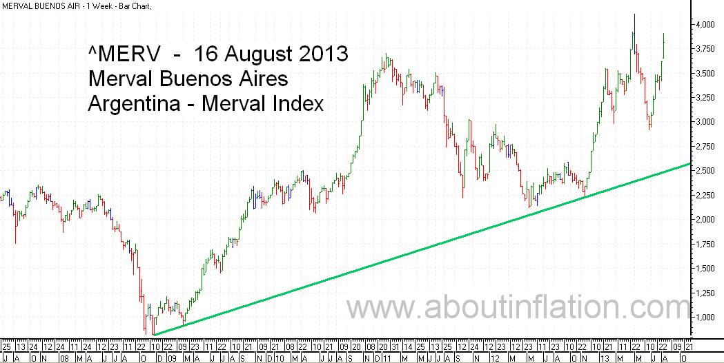 Merval  Index Trend Line bar chart - 16 August 2013 - Índice Merval de gráfico de barras