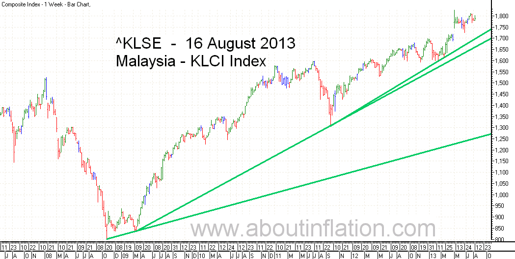 KLSE  Index Trend Line bar chart - 16 August 2013 - Indeks KLSE carta bar