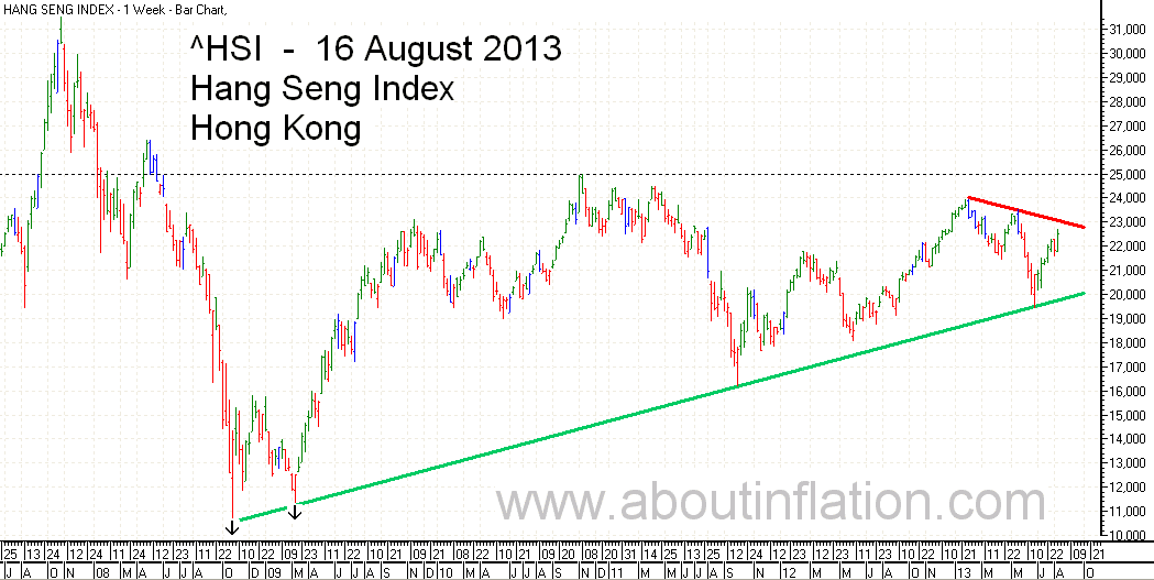 HSI Index TrendLine bar chart 16 August 2013 HSI 指数条形图