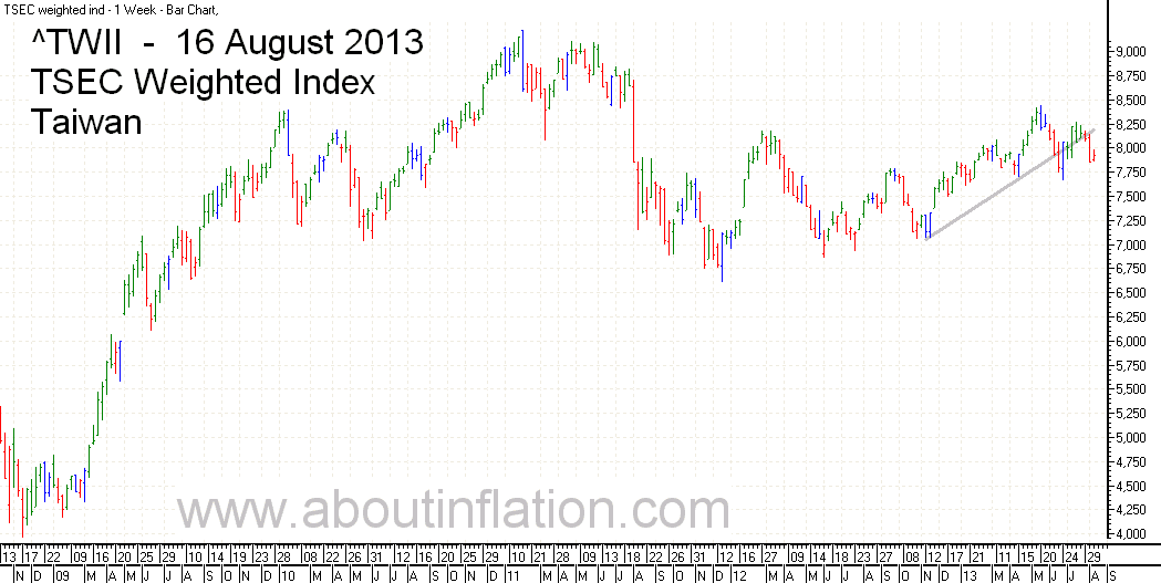 TWII  Index Trend Line - bar chart - 16 August 2013 - TWII 指数条形图