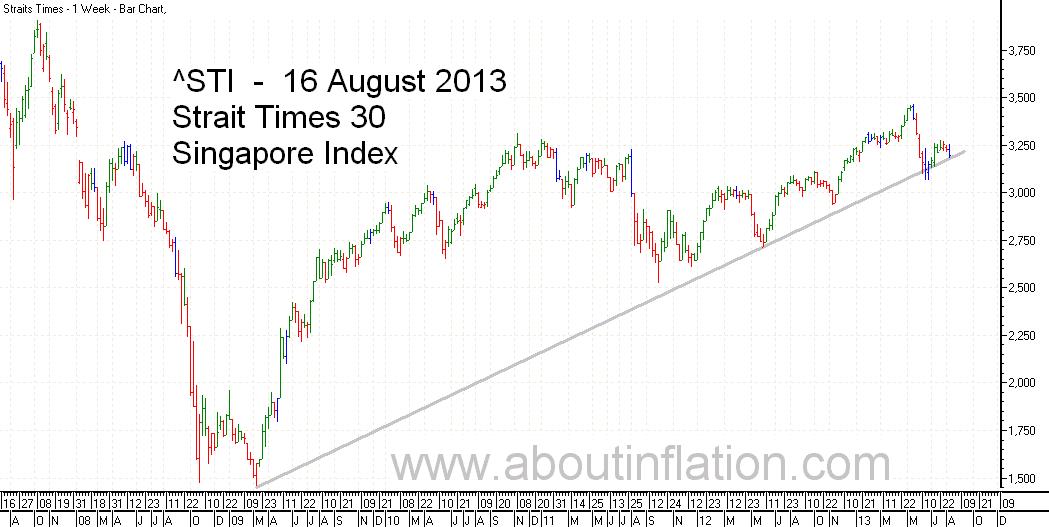 STI  Index Trend Line - bar chart - 16 August 2013 - STI 索引条形图 - Indeks STI carta bar - STI குறியீடு பொருட்டல்ல விளக்கப்படம்