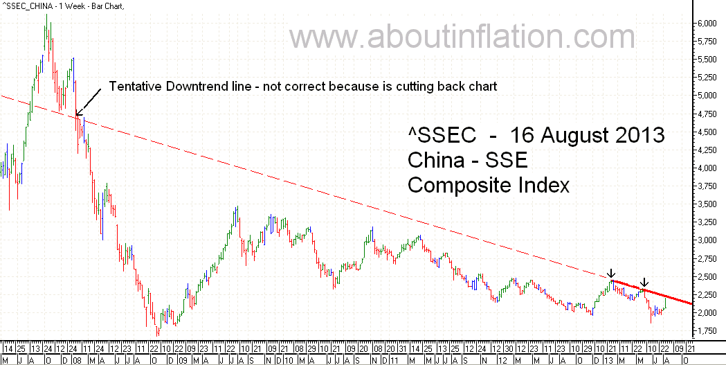 SSEC  Index Trend Line - bar chart - 16 August 2013 - SSEC指数条形图