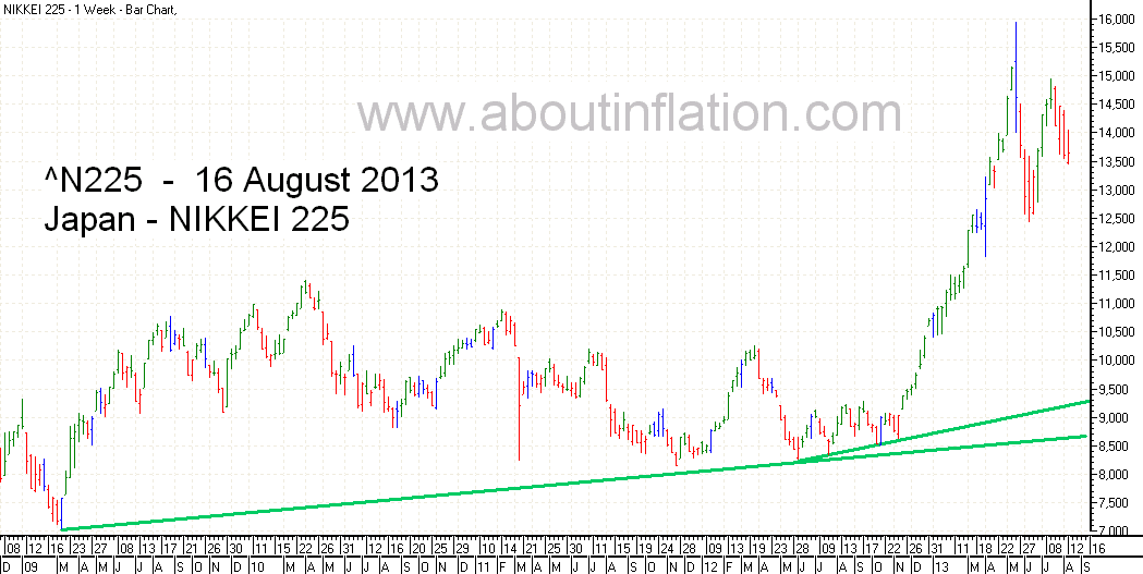 Nikkei 225 Index TrendLine - bar chart - 16 August 2013 - 日経225種平均株価の棒グラフ