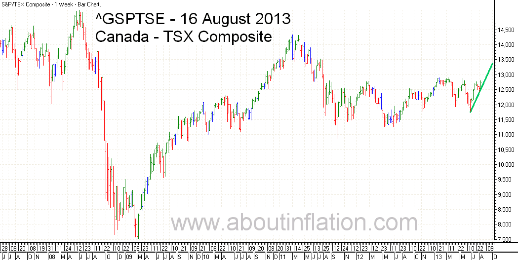 TSX Composite Index TrendLine - bar chart - 16 August 2013 - TSX Composite indice de graphique à barres