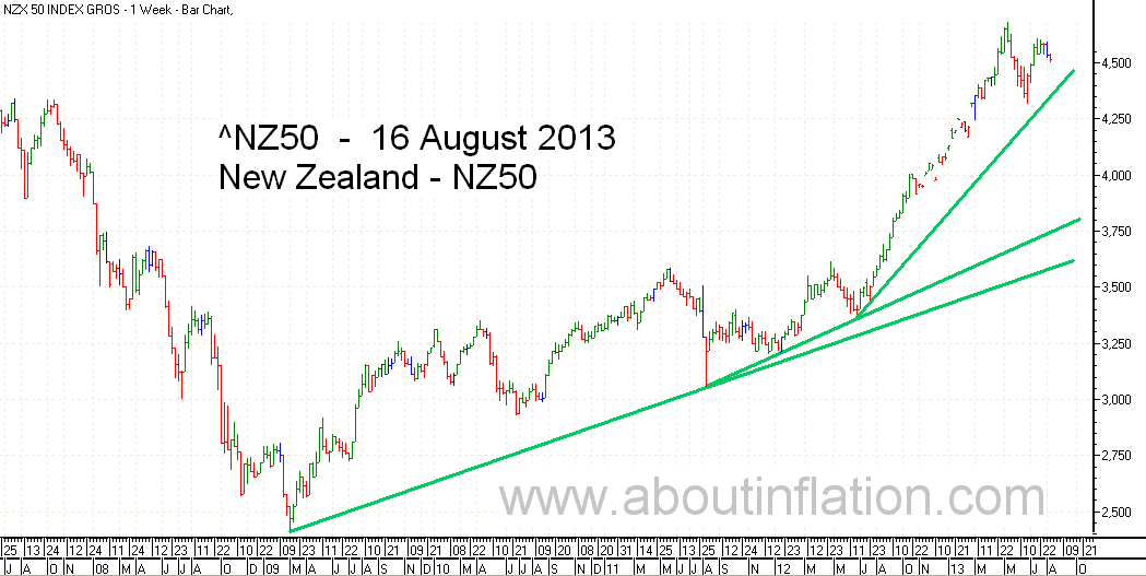 NZ 50 Index TrendLine - bar chart - 16 August 2013