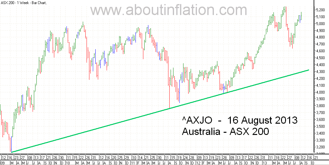 ASX 200 Index TrendLine - bar chart - 16 August 2013