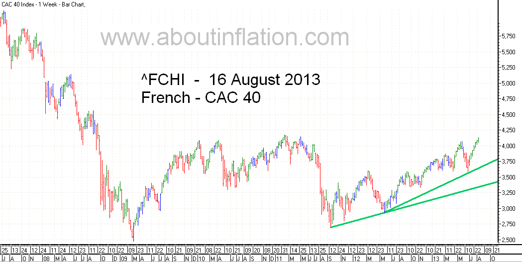 CAC 40 Index TrendLine - bar chart -  16 August 2013 - CAC 40 indice de graphique à barres