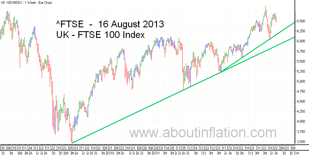 FTSE 100 Index TrendLine - bar chart - 16 August 2013