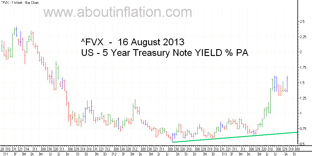 US  5 Year Treasury Note Yield TrendLine - bar chart - 16 August 2013