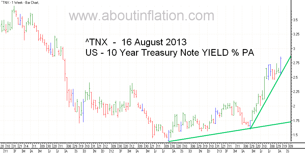 US  10 Year Treasury Note Yield TrendLine - bar chart - 16 August 2013