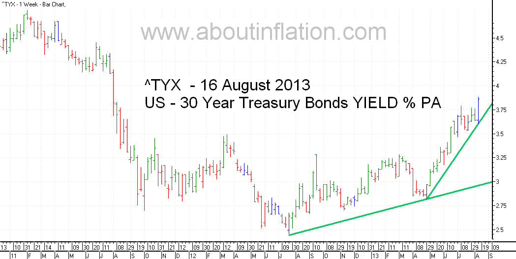 US  30 Year Treasury Bond Yield TrendLine - bar chart - 16 August 2013