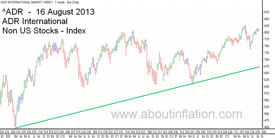 ADR International Index TrendLine - bar chart - 16 August 2013