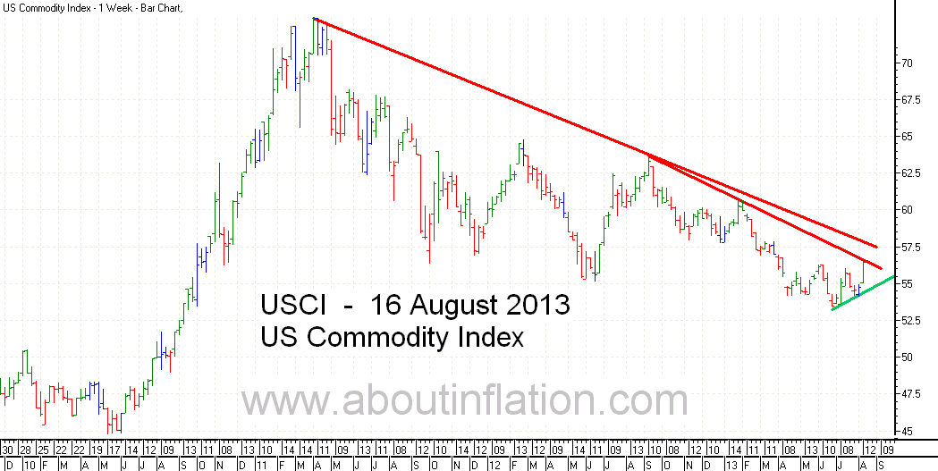 US - Commodity Index TrendLine - bar chart - 16 August 2013