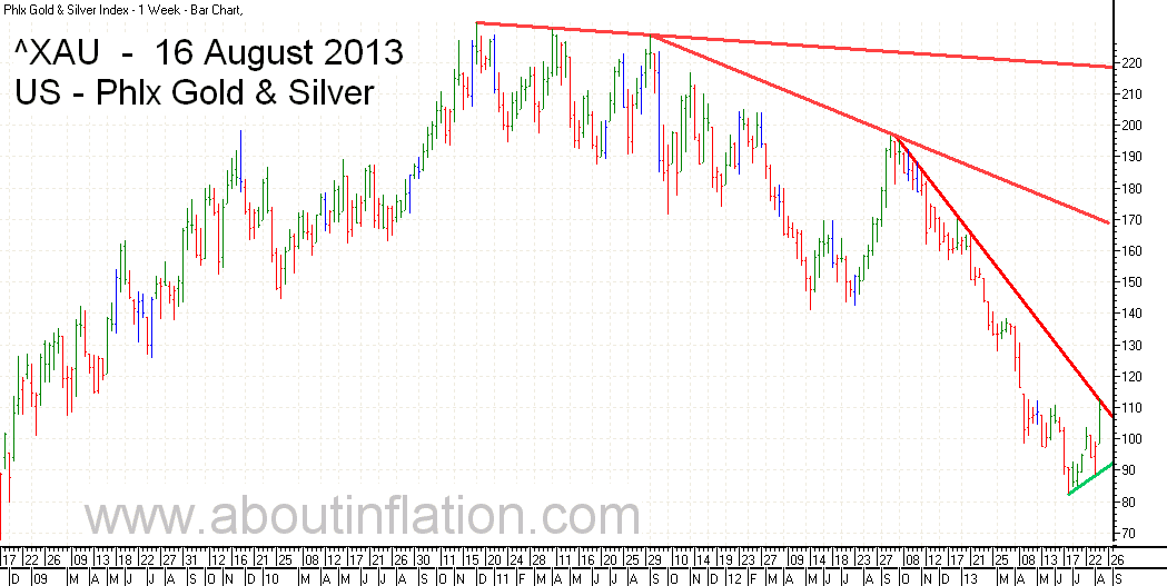 Philadelphia Gold and Silver Index TrendLine - bar chart - 16 August 2013 - ^XAU Trend Lines chart