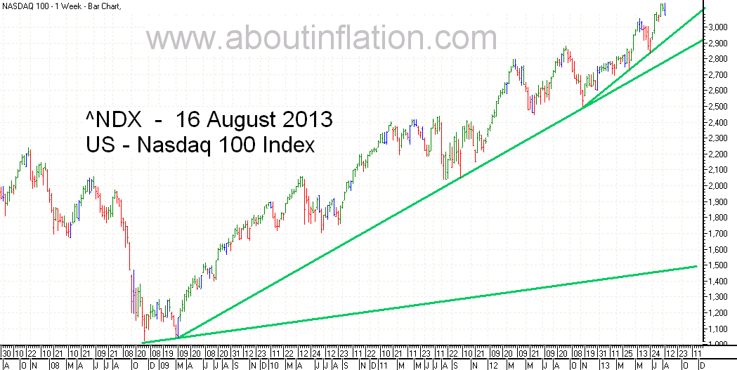 Nasdaq 100 Index TrendLine - bar chart - 16 August 2013