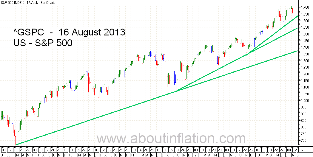 S&P 500 Index TrendLine - bar chart - 16 August 2013