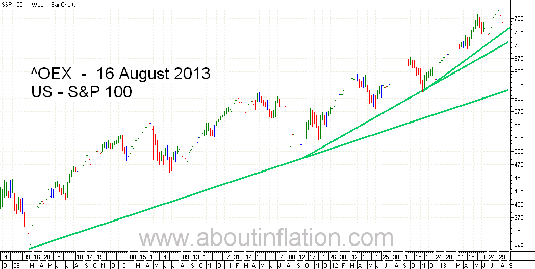 S & P 100 Index TrendLine - bar chart - 16 August 2013