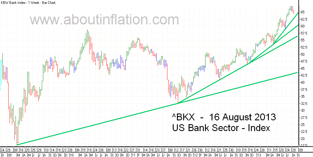 US - Bank Sector TrendLine - bar chart - 16 August 2013