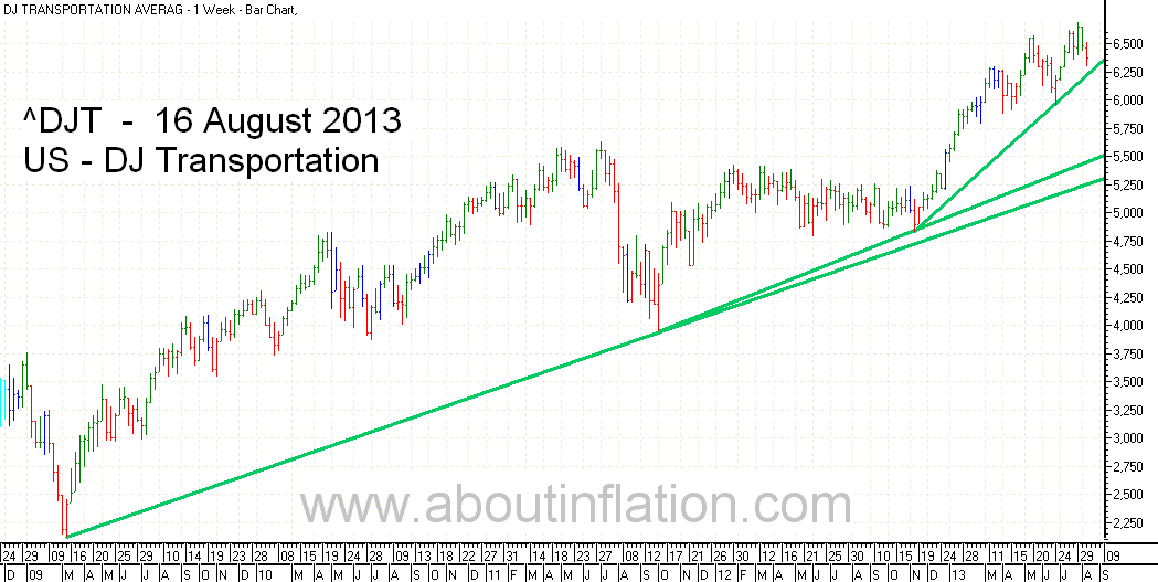 DJ Transportation Index TrendLine - bar chart - 16 August 2013