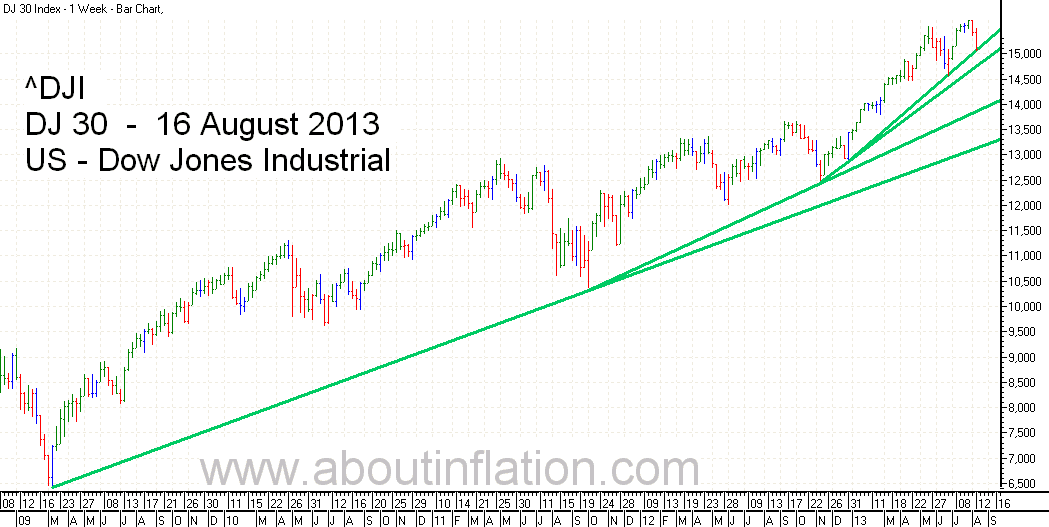 DJ 30 Down Jones Trend Line chart - 16 August 2013