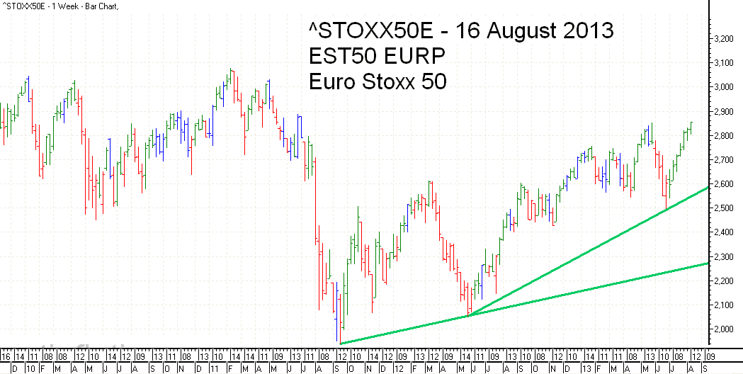 Euro Stoxx 50 Index Trend Line - bar chart - 16 August 2013 - Euro Stoxx 50 Index Balkendiagramm