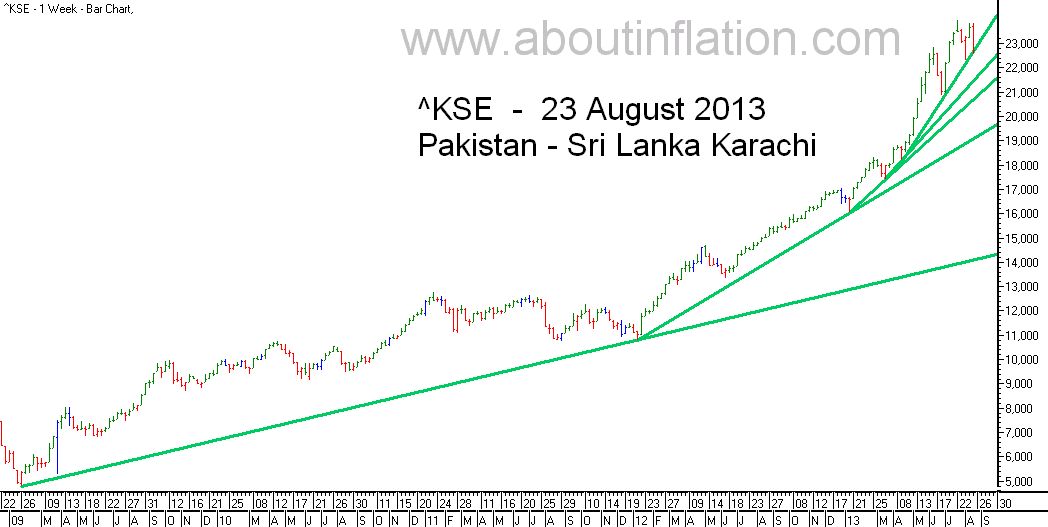 KSE  Index Trend Line bar chart - 23 August 2013 - பாக்கிஸ்தான் குறியீடு போக்கு வரி விளக்கப்படம்