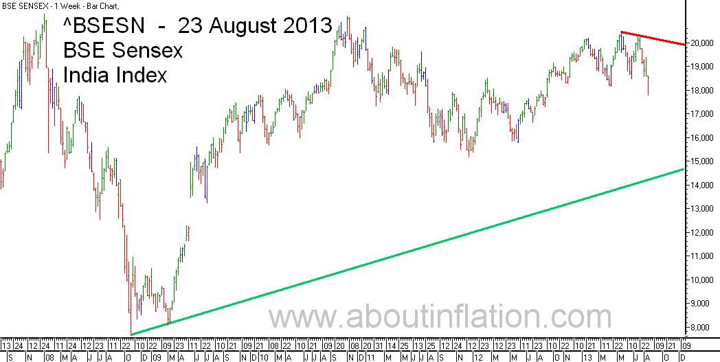 BSE Sensex  Index Trend Line bar chart - 23 August 2013