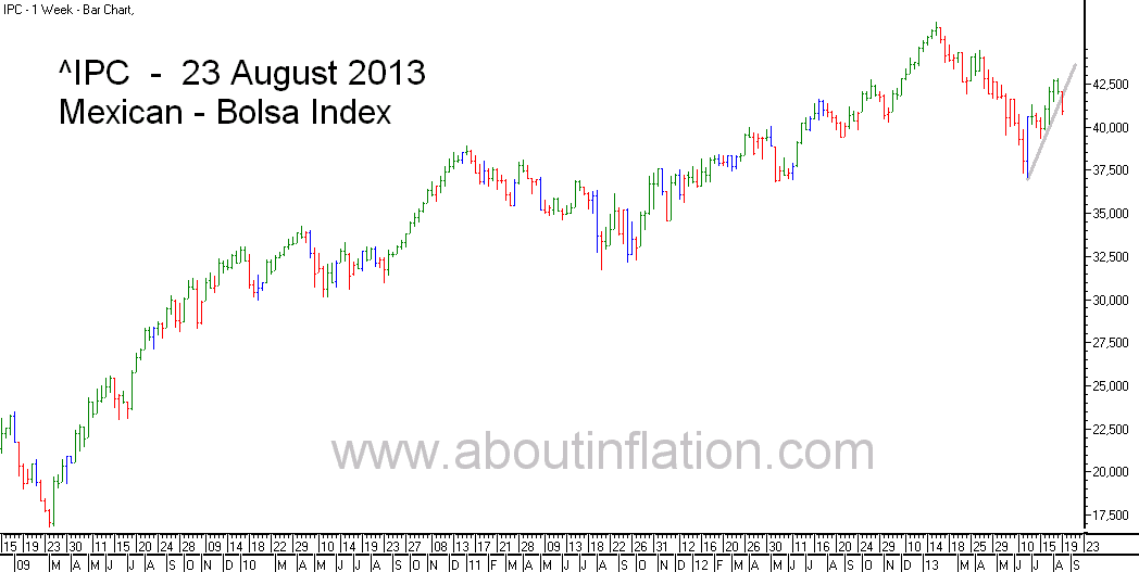 Bolsa  Index Trend Line bar chart - 23 August 2013 - Índice Bolsa de gráfico de barras