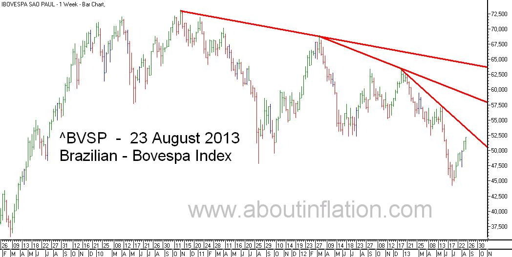 Bovesta  Index Trend Line bar chart - 23 August 2013 - Índice Bovespa gráfico de barras
