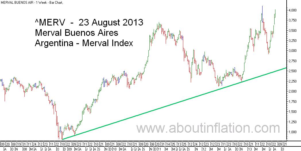 Merval  Index Trend Line bar chart - 23 August 2013 - Índice Merval de gráfico de barras