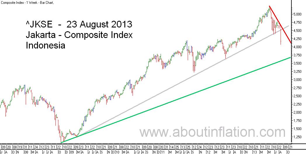 JKSE  Index Trend Line bar chart - 23 August 2013 - Indeks JKSE bar chart