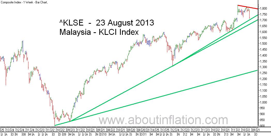 KLSE  Index Trend Line bar chart - 23 August 2013 - Indeks KLSE carta bar