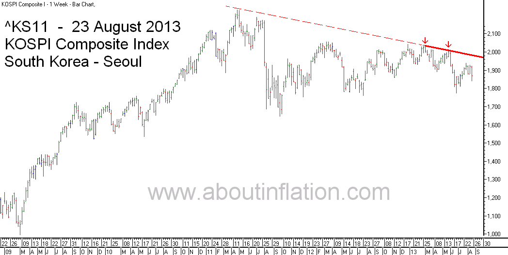 KS11  Index Trend Line bar chart - 23 August 2013 - KS11 인덱스 바 차트  KS11 인덱스 트렌드 라인 차트