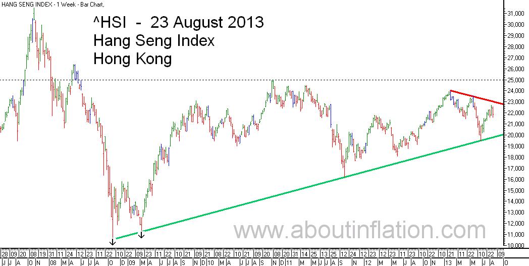 HSI Index TrendLine bar chart 23 August 2013 HSI指数条形图