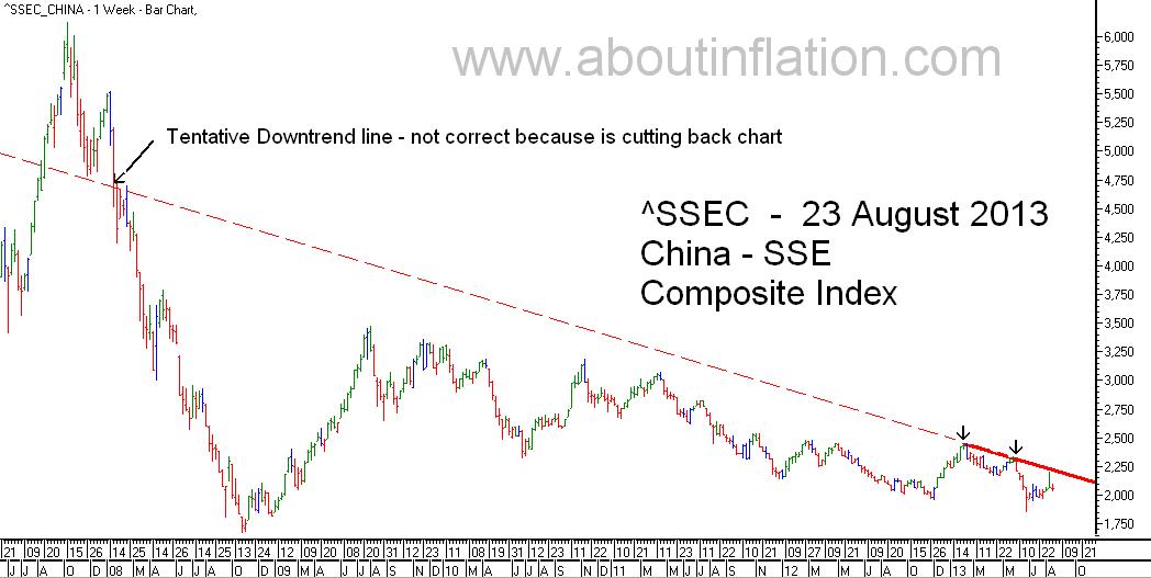 SEC  Index Trend Line - bar chart - 23 August 2013 - SSEC指数条形图