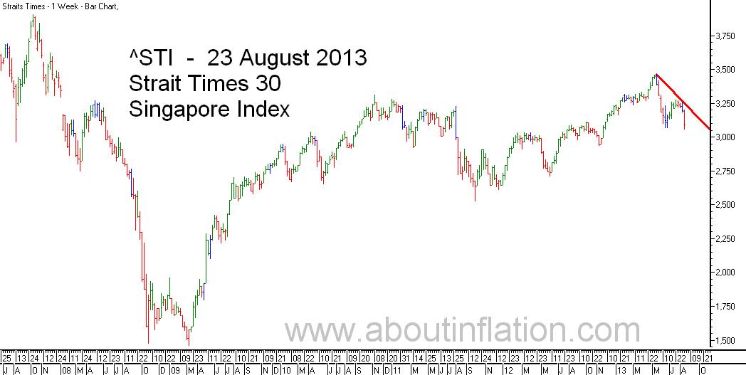 STI  Index Trend Line - bar chart - 23 August 2013 - STI 索引条形图 - Indeks STI carta bar - STI குறியீடு பொருட்டல்ல விளக்கப்படம்